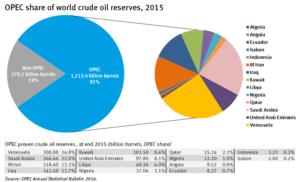 Image credits: OPEC's website
